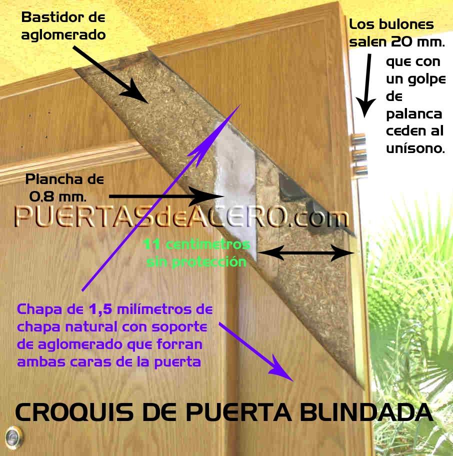 Interior de una puerta blindada